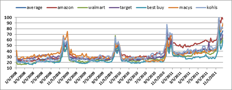 Holiday search volume for major retailers